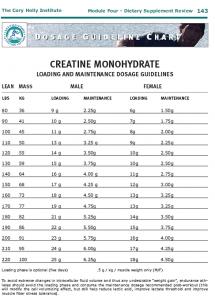 creatine gebruik innameschema