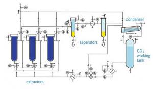 co2 extractie voor cbd olie